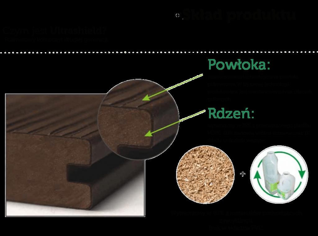 Ultrashield skład produktu